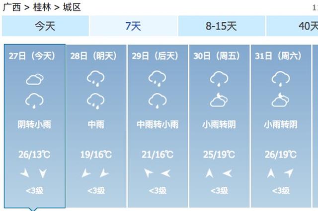 今晚开始桂林有明显降雨 需警惕局地短时雷暴大风