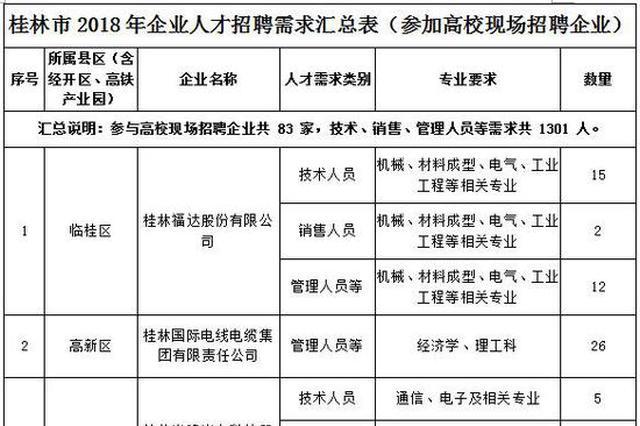 桂林市将举办重点工业企业人才招聘推介会
