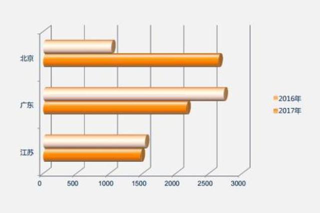 这三地网购官司占全国一半 90后买家更爱维权