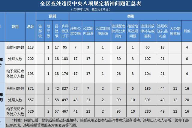 2018年1-5月广西查处违反中央八项规定精神问题371起