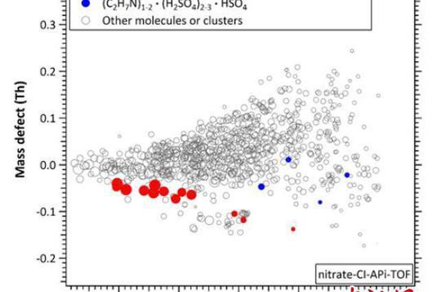 科学家揭示中国典型城市大气污染微粒形成的化学机制