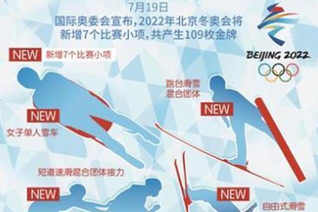 北京冬奥会新增7小项 不增添场馆建设负担
