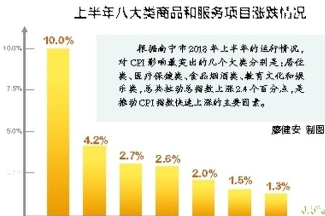 上半年南宁市CPI同比上涨2.7% 居住类价格是首要因素