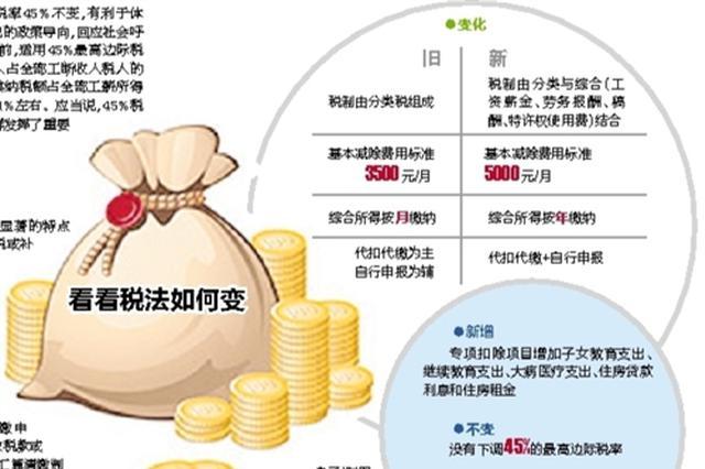 南宁:专家解读个人所得税修正案 看新税法如何影响你