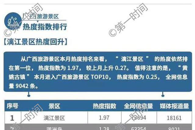 广西旅游行业数据报告出炉 桂林占据多项热度第一