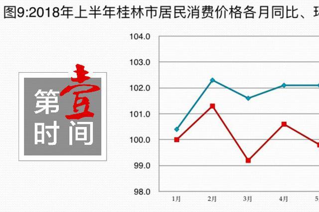 上半年桂林主要指标数据来了!收入、房价都在这