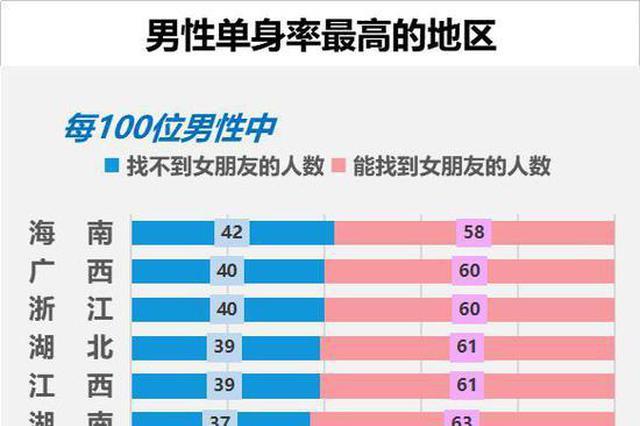 单身聚集地广西排第十 100个未婚男中40个自己过七夕