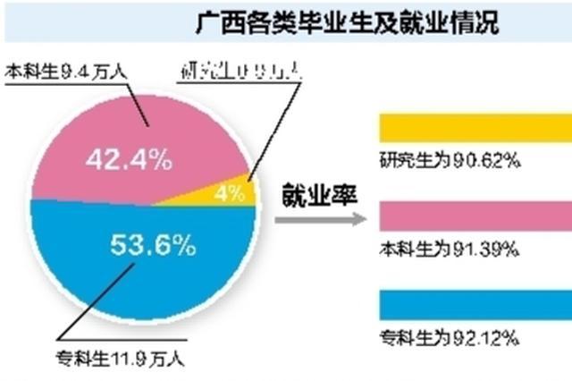 广西高校毕业生就业质量报告:超六成在区内就业