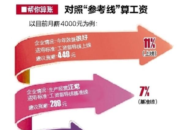广西发布2018年企业工资指导线 算算你工资涨多少