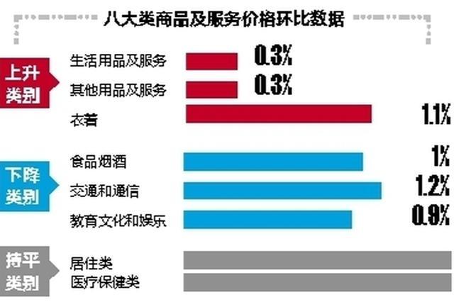 南宁:冬装销售量见涨 油价下调燃油费降幅明显