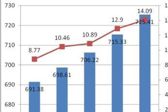 南宁人口集聚效应明显 人口发展质量持续提升