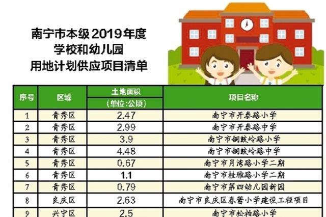 南宁今年新建改扩建25所学校和幼儿园 青秀、五象多