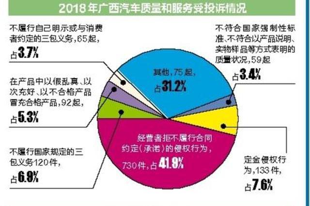 广西消委会:严重侵害消费者权益经营者列入黑名单