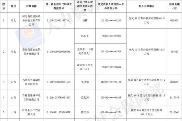"""人社部发布2019年第三批拖欠农民工工资""""黑名单"""""""