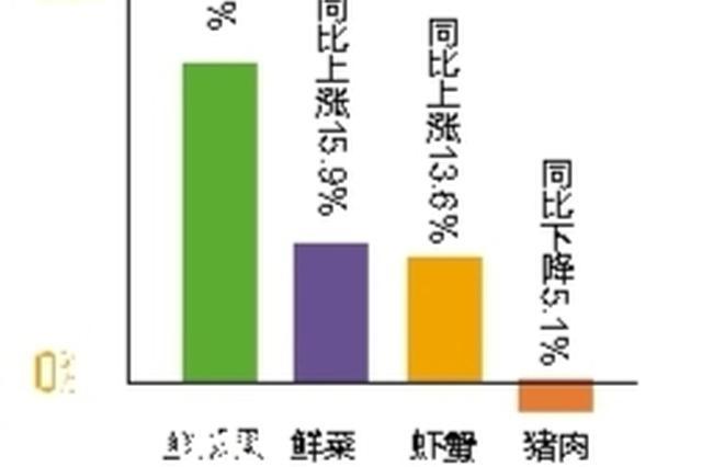 今年上半年南宁市CPI同比上涨2.4% 瓜果价上涨超3成