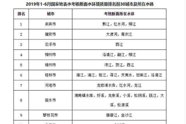 """上半年全国城市地表水环境十强:广西占""""半壁江山"""""""