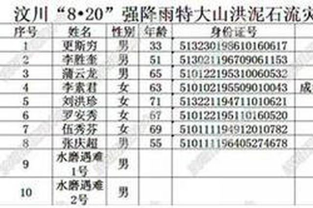 10死28失联 汶川公布山洪泥石流遇难和失联者名单