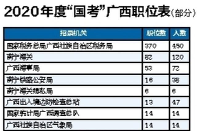 国考开始报名!广西计划招录812人 税务海关是大户