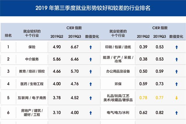 最新中国就业市场景气报告发布 哪些行业最有前途?