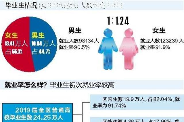 广西2019届普通高校毕业生就业质量年度报告出炉