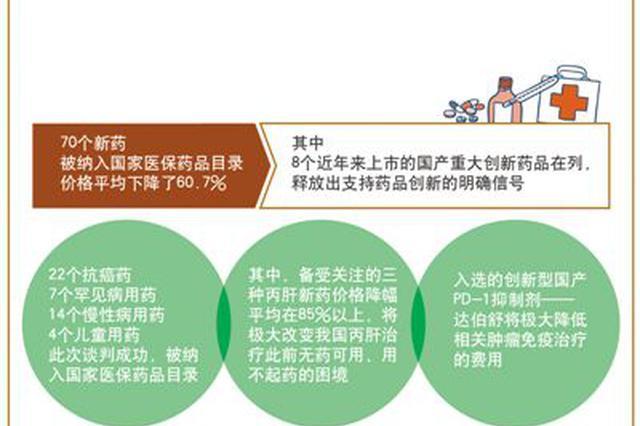 政策解读|新一轮医保药品准入谈判结果公布