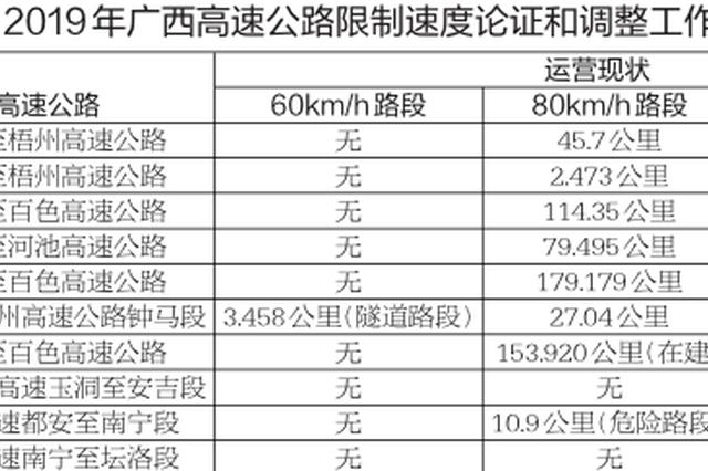 注意!广西限速80公里及以下的高速公路年底将调整