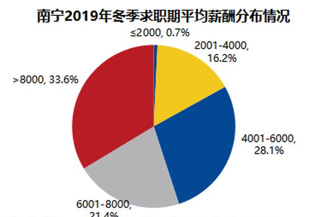 南宁2019年冬季平均薪酬8518元/月 十大高薪行业出炉