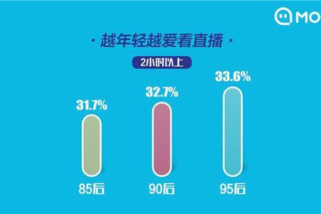 超三成95后每天看直播超2小时 24.1%的主播月入过万