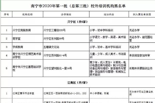 注意!南宁教育局公布新一批校外培训机构黑白名单