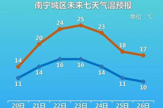 """注意!广西春节前回暖升温 除夕冷空气来""""拜年"""""""