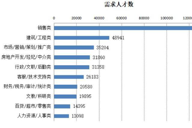 去年广西人才需求旺盛 房地产业人才需求创新高