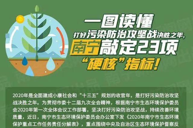 图解|打好污染防治攻坚战决胜之年 南宁敲定23项指标