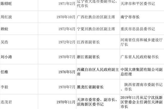 3月以来8名70后副部履新 最年轻省部级官员纪录刷新