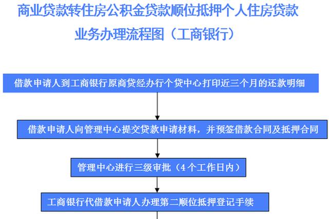 """撒花!南宁新增一银行可承办""""商转公""""顺位抵押业务"""