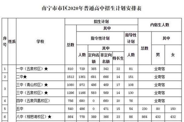 速看!2020年南宁市市区高中招生计划安排表来了