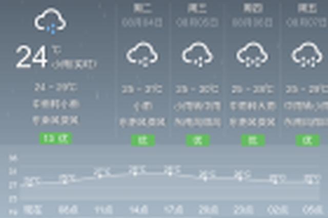 """""""森拉克""""浇灭高温 预计南宁南部等地有大雨到暴雨"""