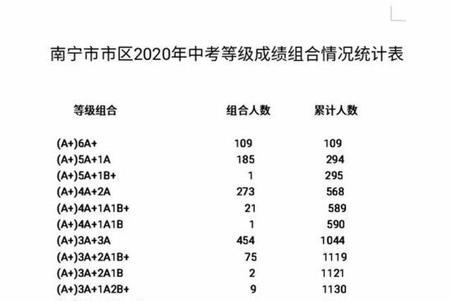 刚刚,南宁市2020年中考成绩公布!109人拿下全A+