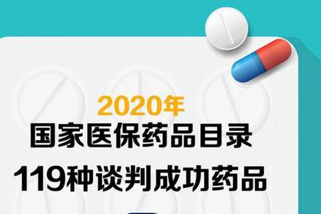 医保药品目录调整结果出炉啦!119种药品新纳入医保
