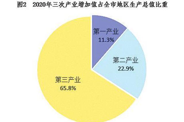 关注!2020年南宁市国民经济和社会发展统计公报