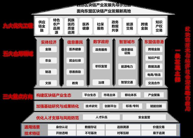 广西出台区块链专项发展规划 打