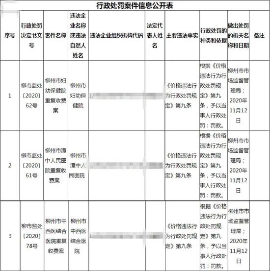 来源:柳州市市场监督管理局