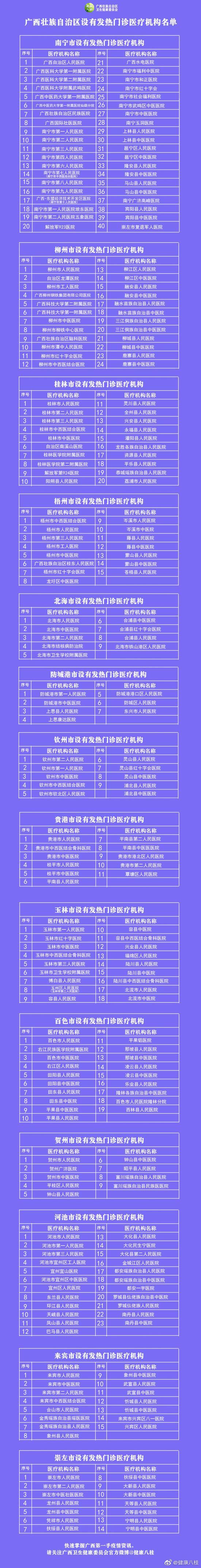 最全!广西234家设有发热门诊医疗机构名单(图)