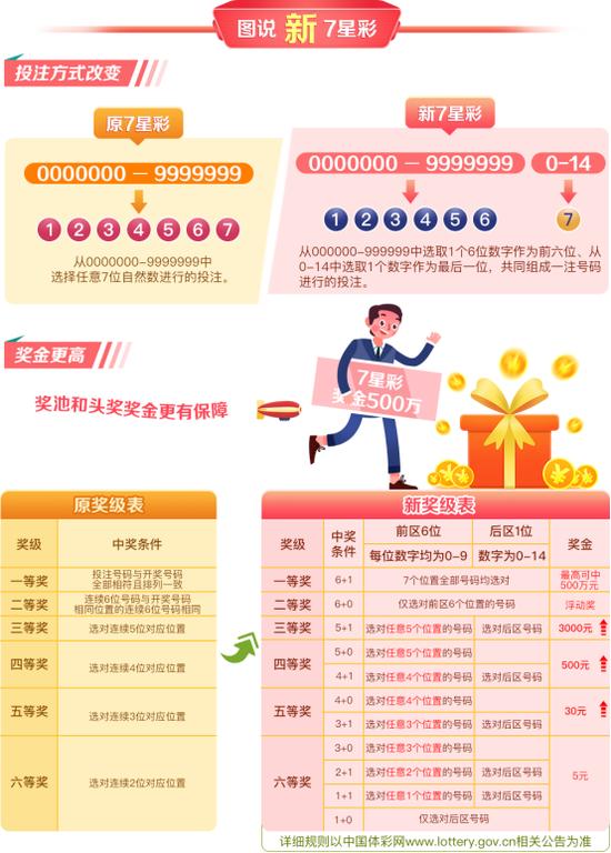 """全新上市""""7星彩""""惊喜有三 规则解读看这里"""