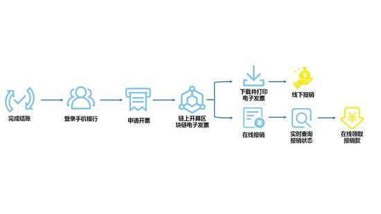 区块链电子发票开具业务流程