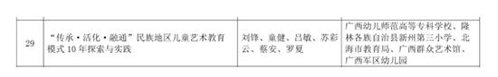 """刘锋教授主持的《""""传承·活化·融通""""民族地区儿童艺术教育模式10年探索与实践》荣获二等奖"""