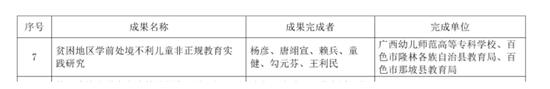 杨彦副教授主持的《贫困地区学前处境不利儿童非正规教育实践研究》荣获一等奖