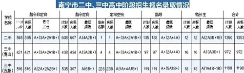 南宁二中、三中共录取新生3523人 抢走95名全A+考生