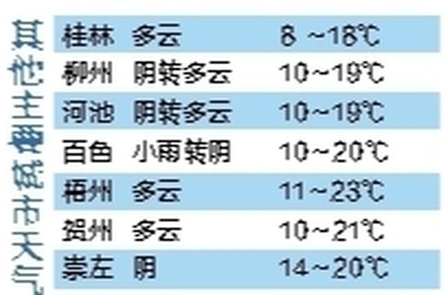"""22℃!南宁今日迎来""""小阳春"""" 寒潮已在酝酿中"""
