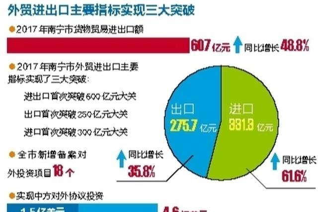 """南宁外贸进出口去年首破600亿元 今年1月""""开门红"""""""