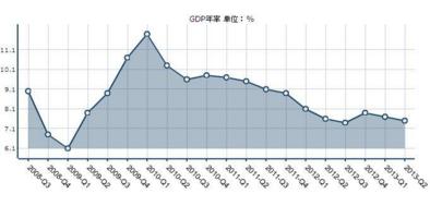 贵州1-7月主要经济统计数据出炉 增速稳居全国前列
